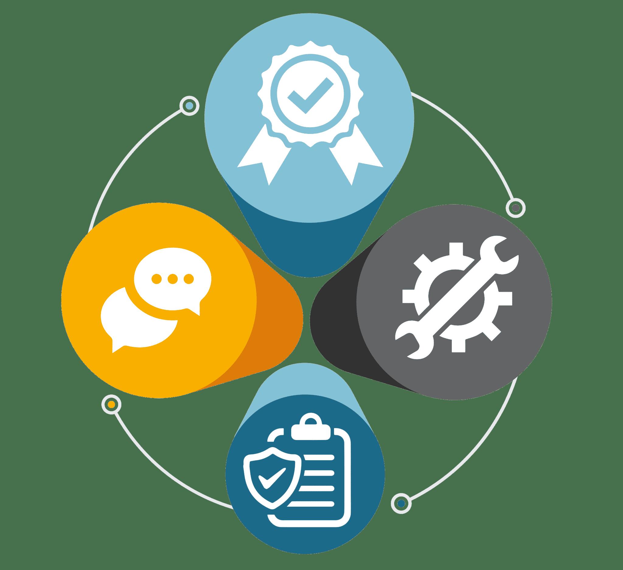 Four Pillars of Business
